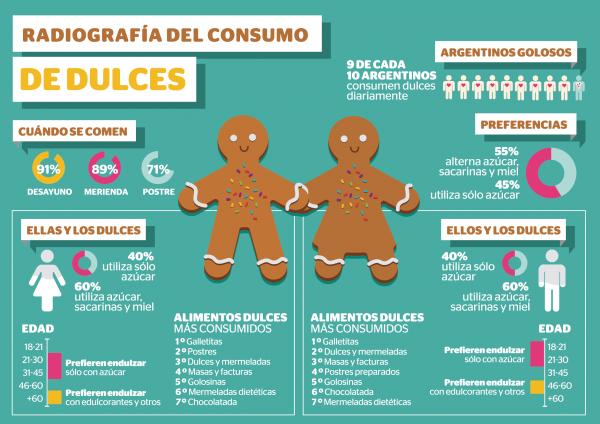 radiografia de la dulzura en argentina